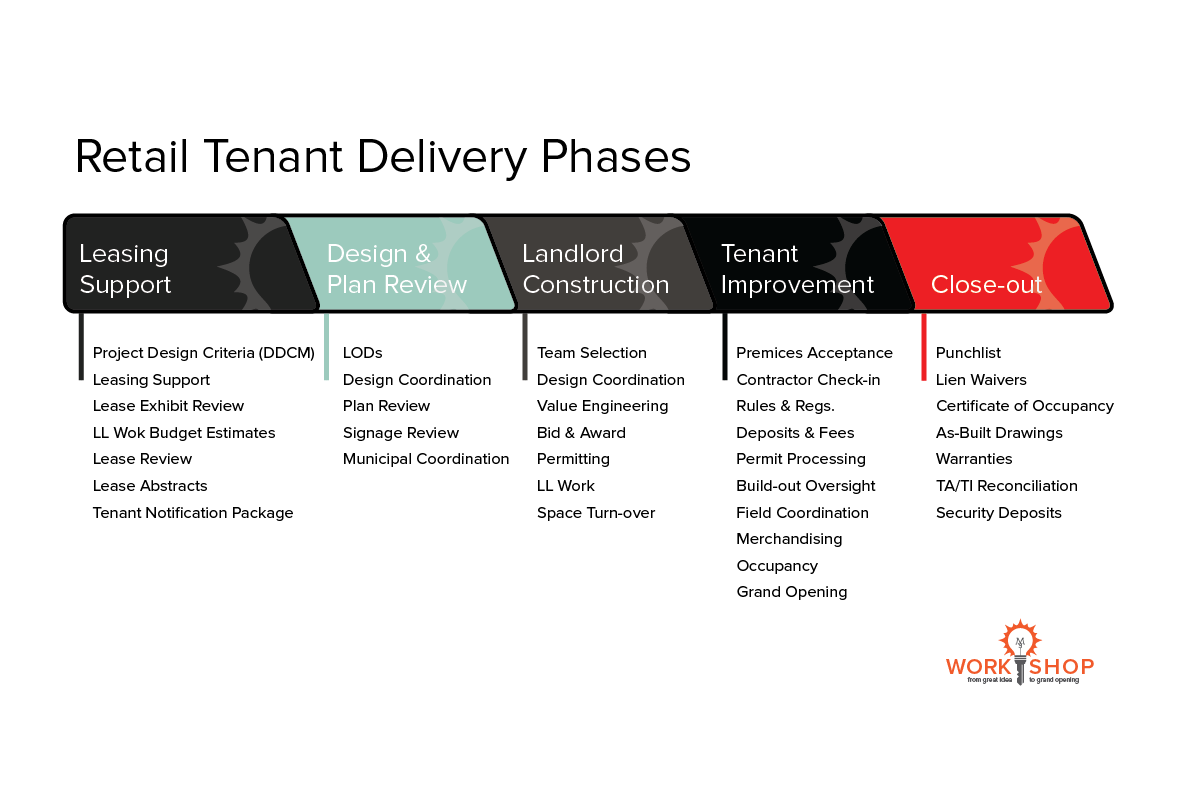 5 phases of retail tenant delivery workopworkop xflitez Choice Image