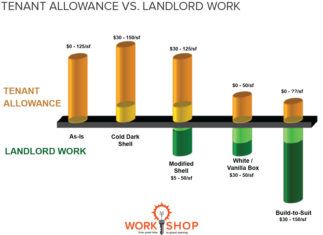 Tenant Allowance vs Landlord Work